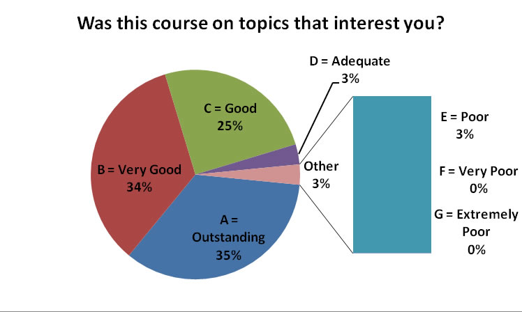 scs2159 topics of interest